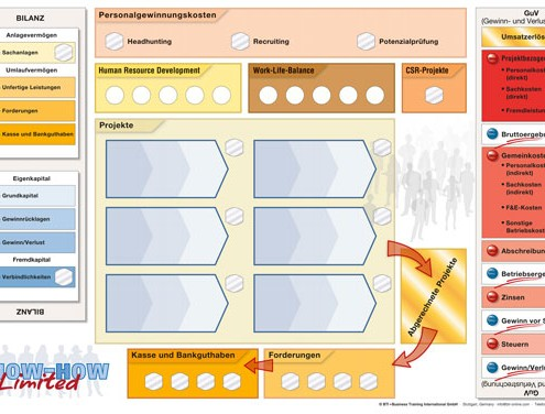 Know-how-Limited-Spielplan-Planspiel-BTI