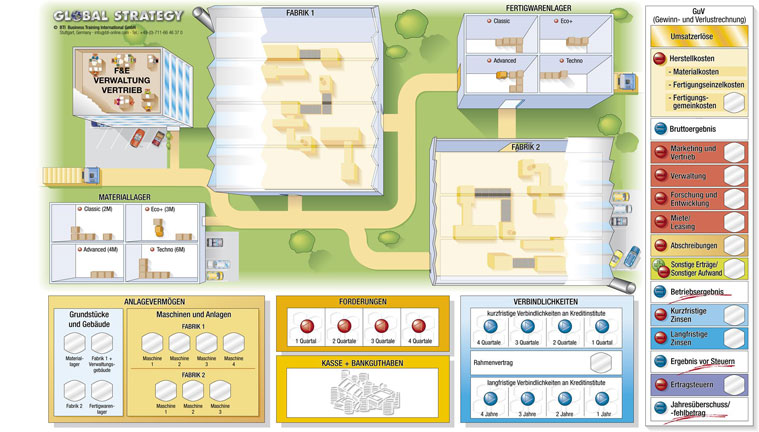 Business Simulation-Global Strategy-Planspiel