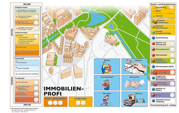 Business Simulation-Real Estate-Profi-BTI-Planspiel